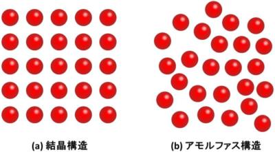 アモルファス構造 引用