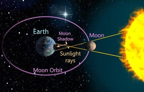 太陽と地球と月と黄道